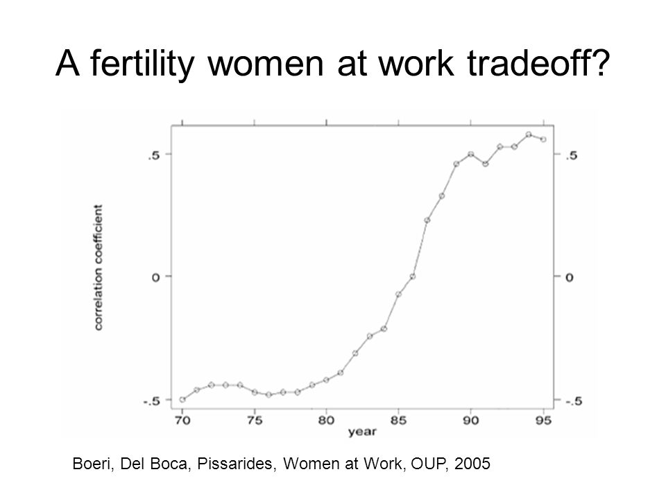 A fertility women at work tradeoff Boeri, Del Boca, Pissarides, Women at Work, OUP, 2005