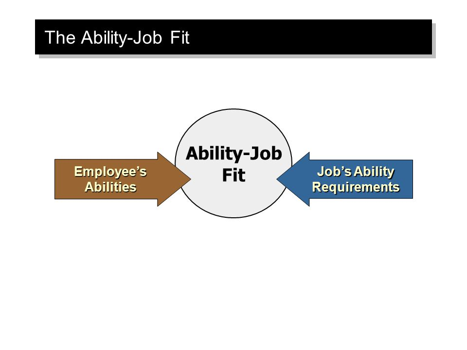 Ability-Job Fit The Ability-Job Fit Employee's Abilities Job's Ability Requirements