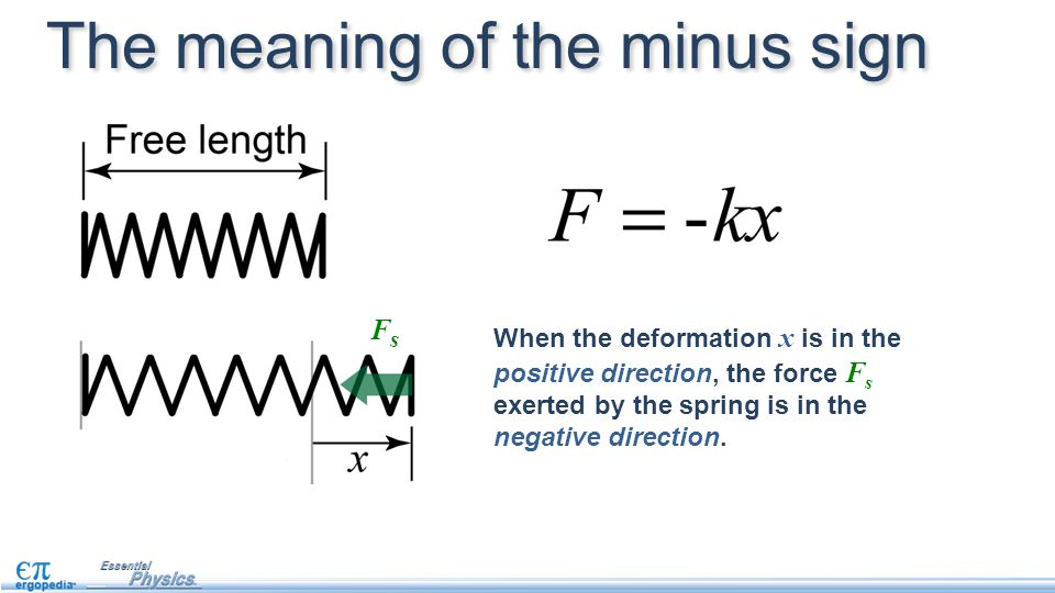When the deformation x is in the positive direction, the force F s exerted by the spring is in the negative direction. The meaning of the minus sign F