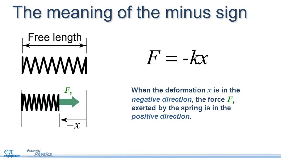 When the deformation x is in the negative direction, the force F s exerted by the spring is in the positive direction. FsFs