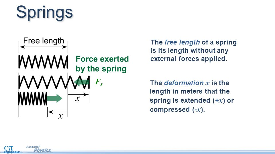 The free length of a spring is its length without any external forces applied. The deformation x is the length in meters that the spring is extended (