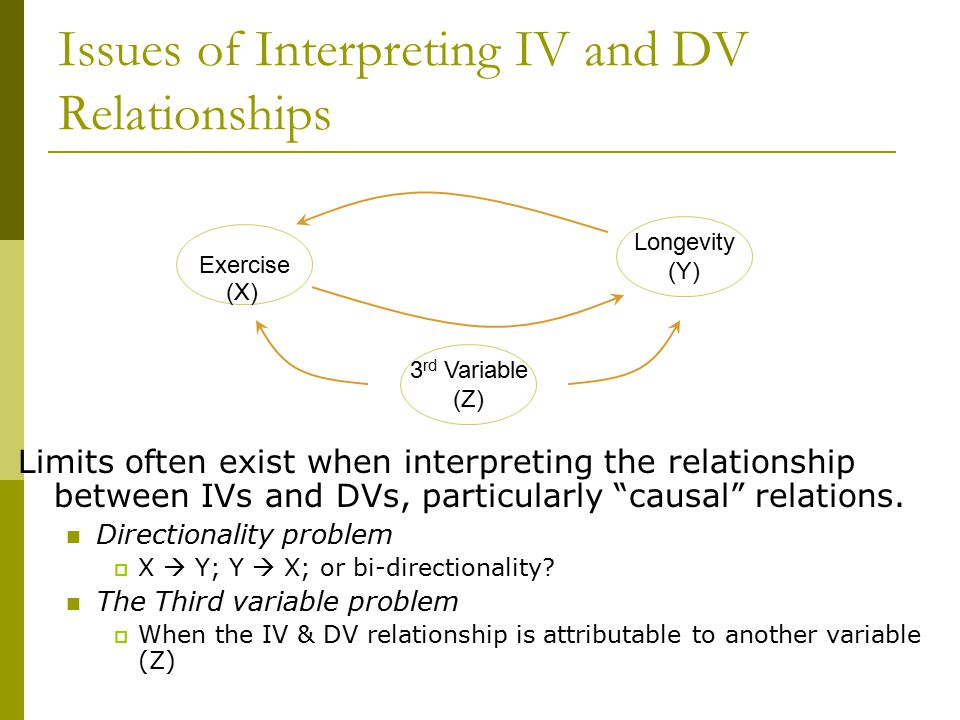 Issues of Interpreting IV and DV Relationships Limits often exist when interpreting the relationship between IVs and DVs, particularly causal relations.