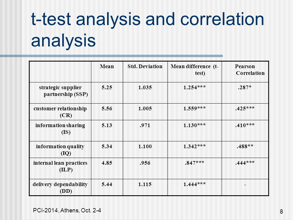 PCI-2014, Athens, Oct. 2-4 8 t-test analysis and correlation analysis MeanStd.