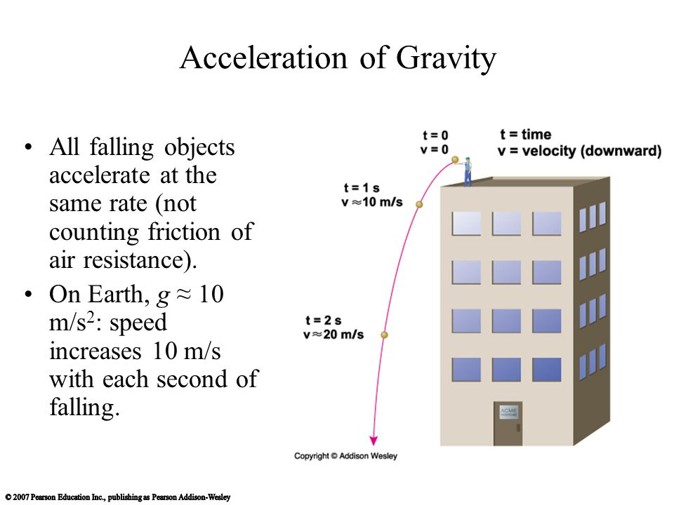 Acceleration of Gravity All falling objects accelerate at the same rate (not counting friction of air resistance).