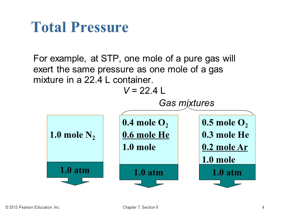 © 2013 Pearson Education, Inc. Chapter 7, Section 9 For example, at STP, one mole of a pure gas will exert the same pressure as one mole of a gas mixt