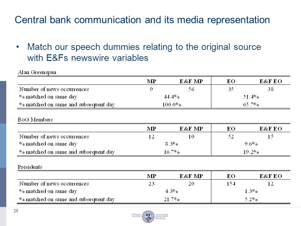 29 Match our speech dummies relating to the original source with E&Fs newswire variables Central bank communication and its media representation