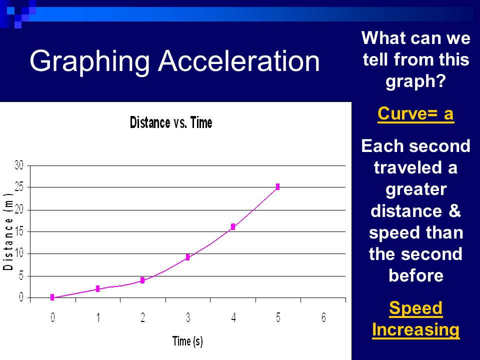 Graphing Acceleration What can we tell from this graph? Curve= a Each second traveled a greater distance & speed than the second before Speed Increasi