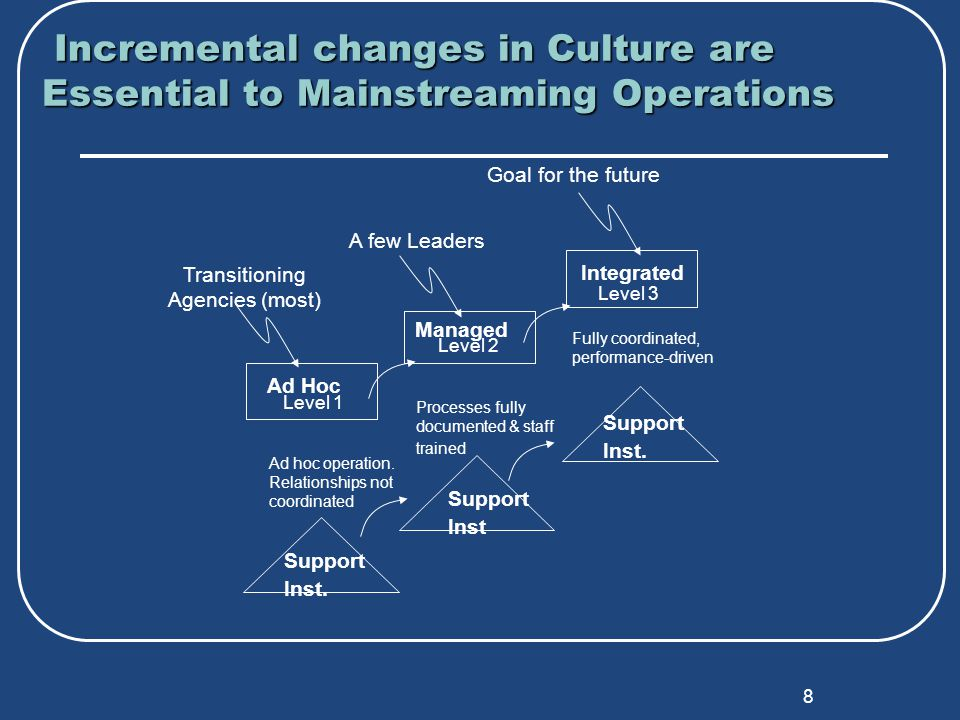 8 Incremental changes in Culture are Essential to Mainstreaming Operations Incremental changes in Culture are Essential to Mainstreaming Operations Goal for the future Ad Hoc Managed Integrated Level 1 Level 2 Level 3 Ad hoc operation.