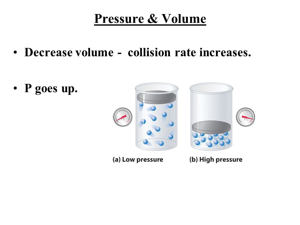 Pressure & Volume Decrease volume - collision rate increases. P goes up.