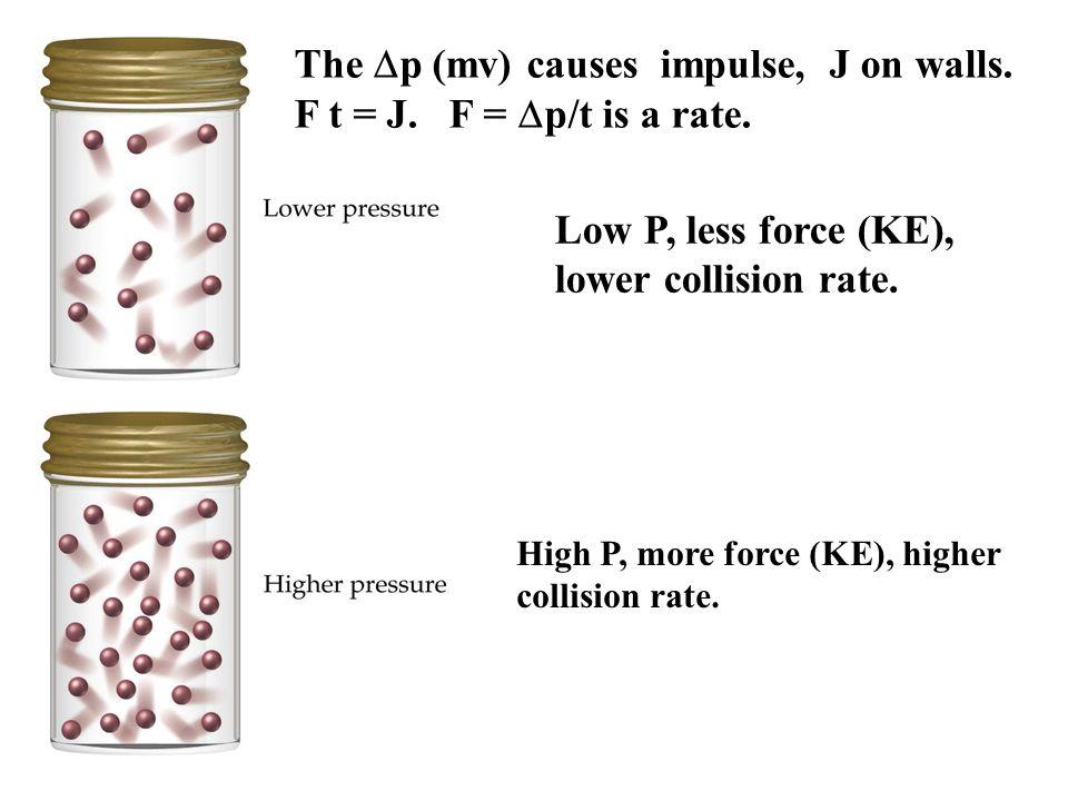 Relationships Pressure Volume P increases, Volume decreases (fixed T) PV = nRT P = nRT 1 V