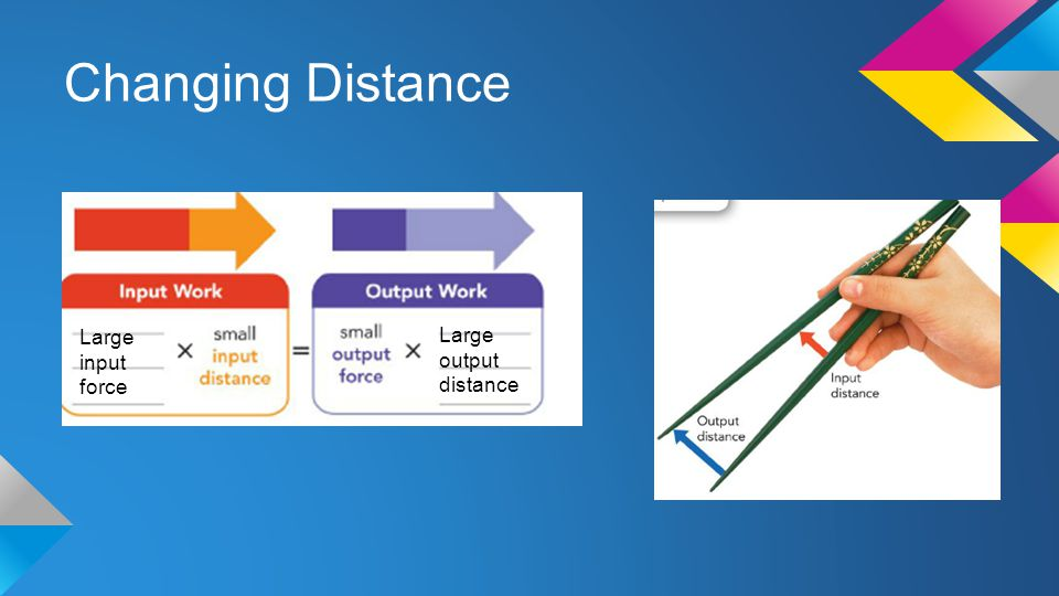 Changing Distance Large input force Large output distance