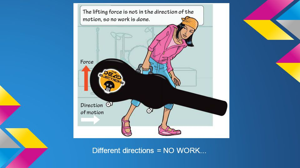Different directions = NO WORK...