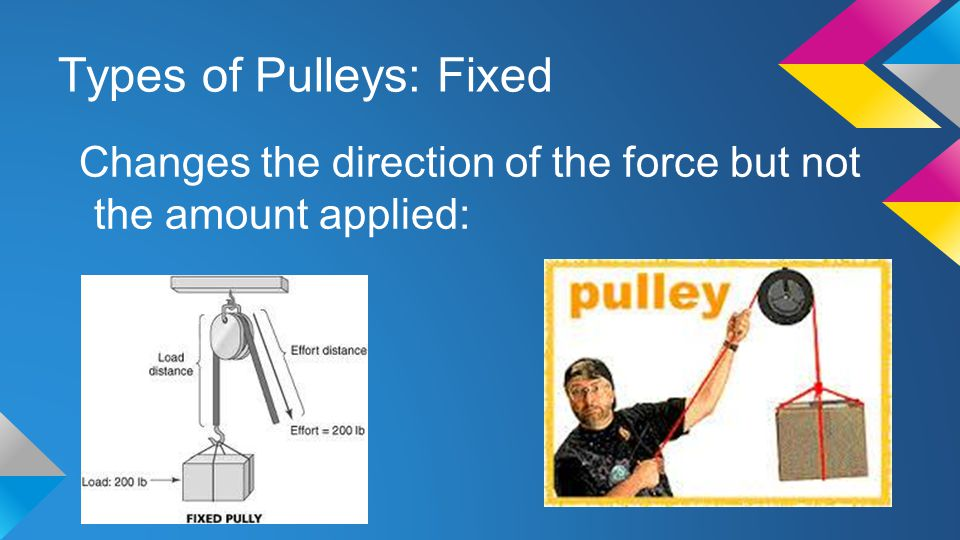 Types of Pulleys: Fixed Changes the direction of the force but not the amount applied: