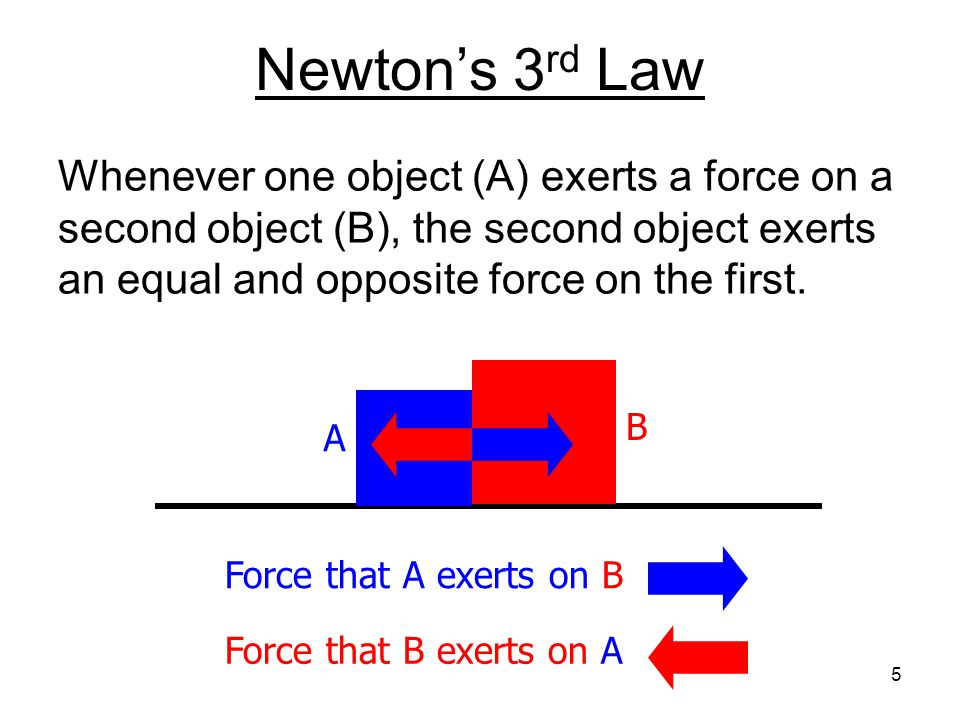 Newton's 3 rd Law Whenever one object (A) exerts a force on a second object (B), the second object exerts an equal and opposite force on the first.