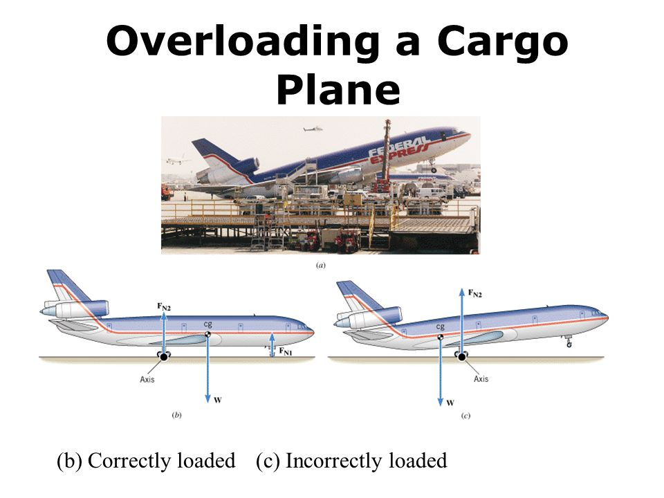 Overloading a Cargo Plane (b) Correctly loaded (c) Incorrectly loaded