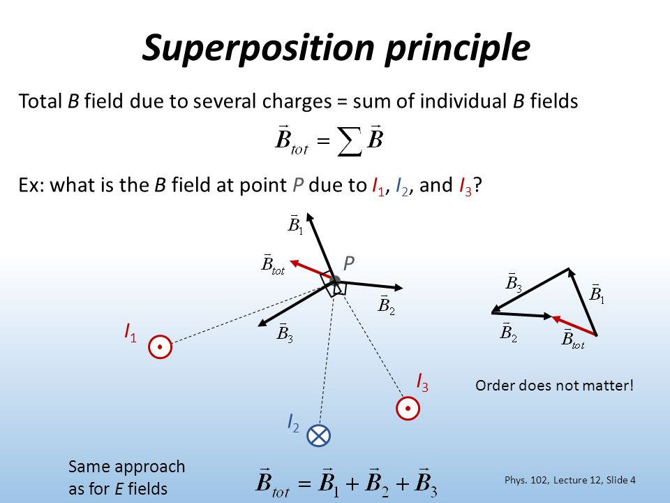 Superposition principle Total B field due to several charges = sum of individual B fields I1I1 I2I2 I3I3 Ex: what is the B field at point P due to I 1, I 2, and I 3 .