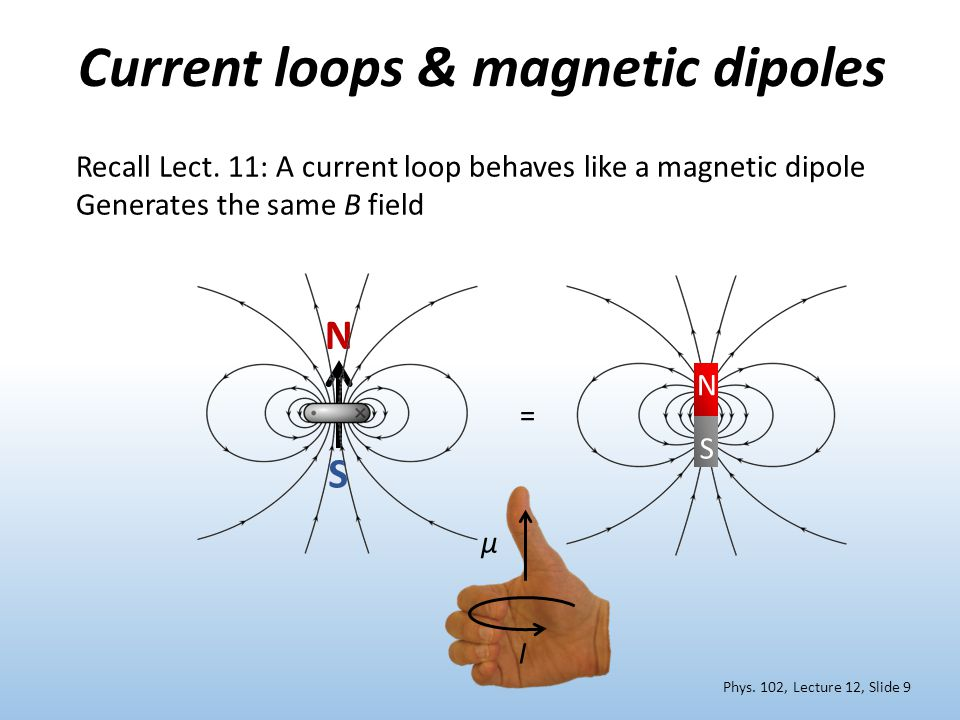 N S Current loops & magnetic dipoles Phys. 102, Lecture 12, Slide 9 N S Recall Lect. 11: A current loop behaves like a magnetic dipole Generates the s