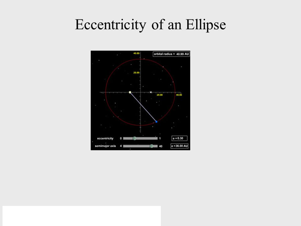 © 2005 Pearson Education Inc., publishing as Addison-Wesley Eccentricity of an Ellipse