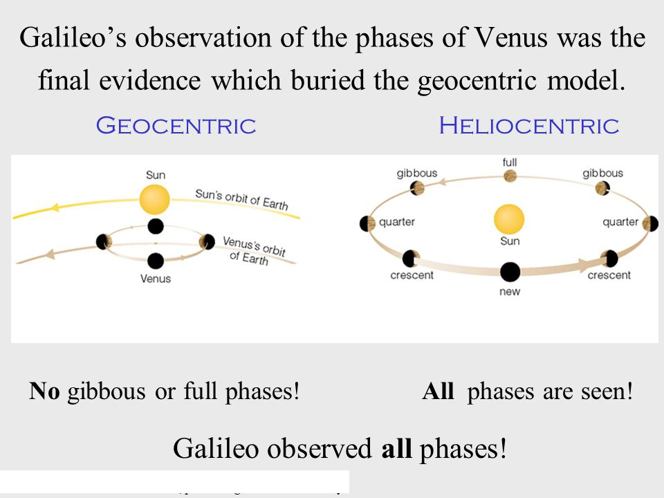 © 2005 Pearson Education Inc., publishing as Addison-Wesley Galileo's observation of the phases of Venus was the final evidence which buried the geocentric model.