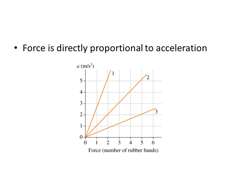 Force is directly proportional to acceleration