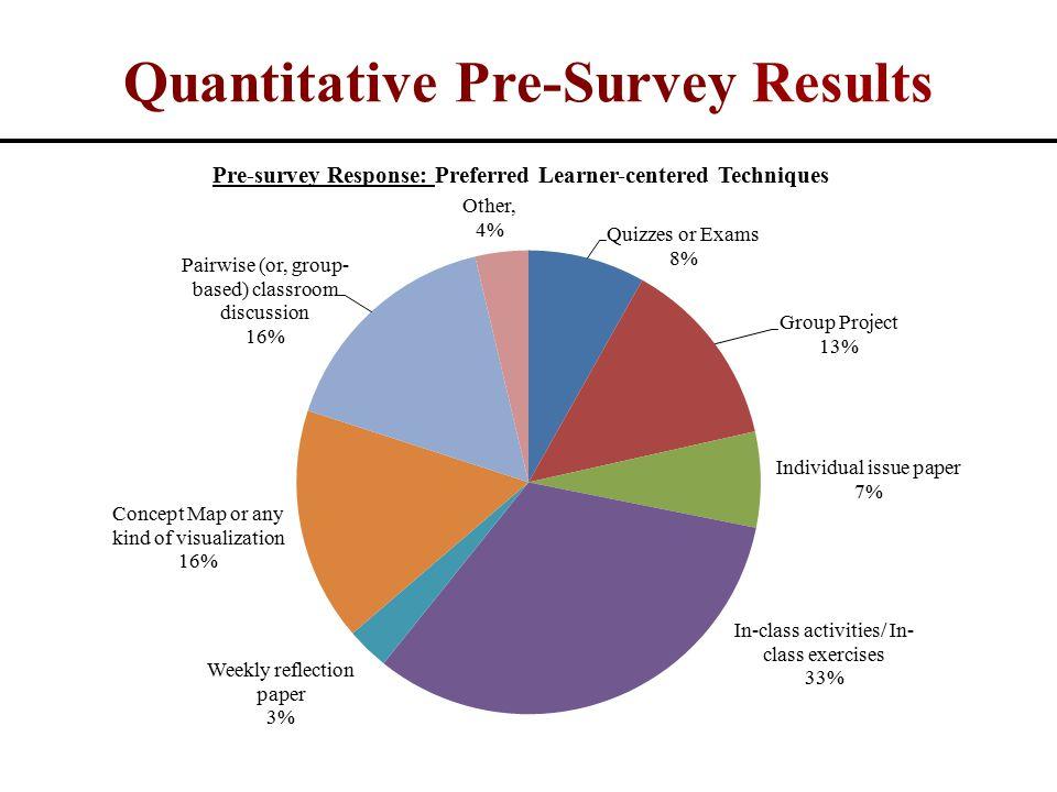 Quantitative Pre-Survey Results
