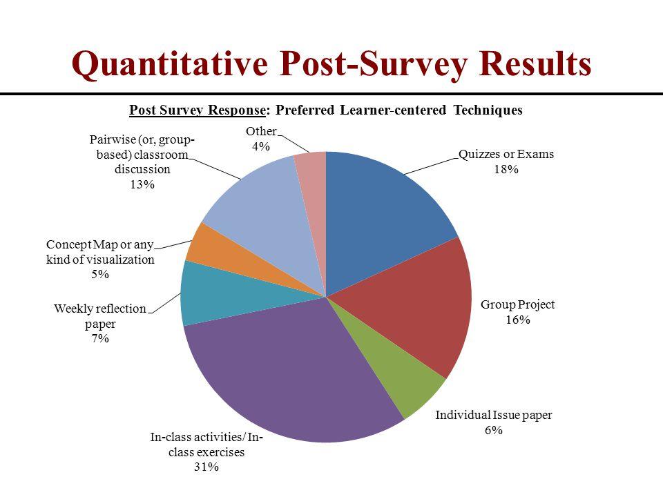 Quantitative Post-Survey Results