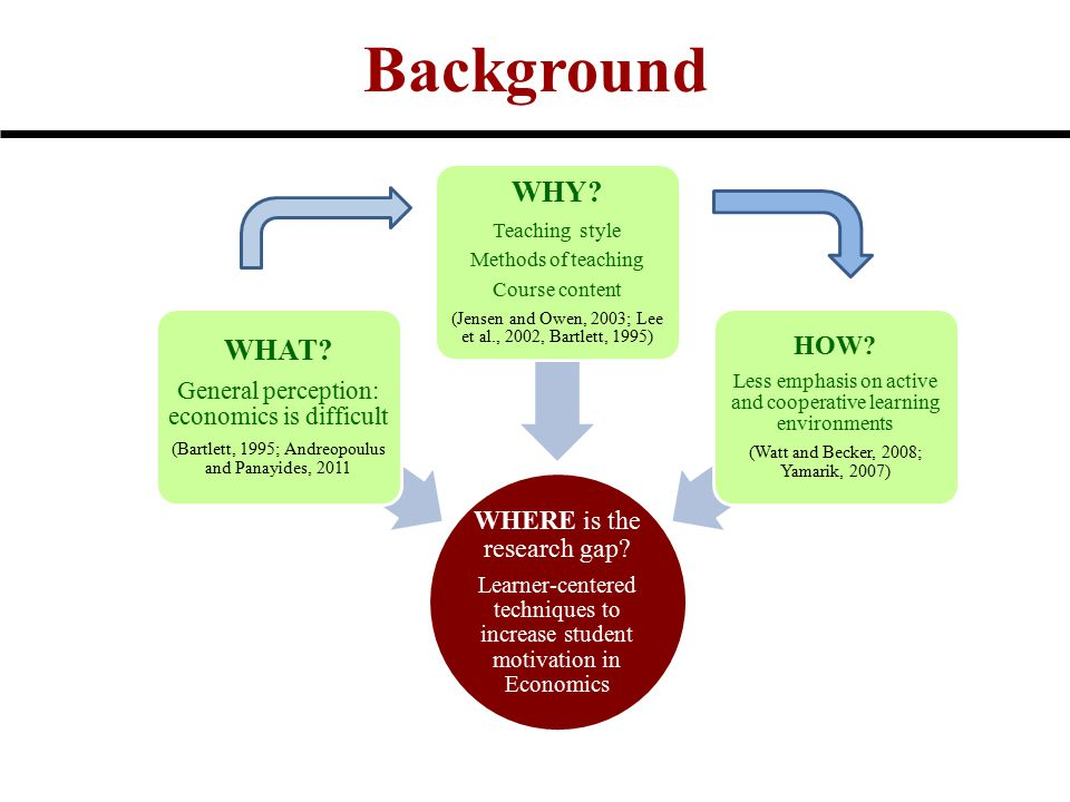 Background WHERE is the research gap? Learner-centered techniques to increase student motivation in Economics WHAT? General perception: economics is d