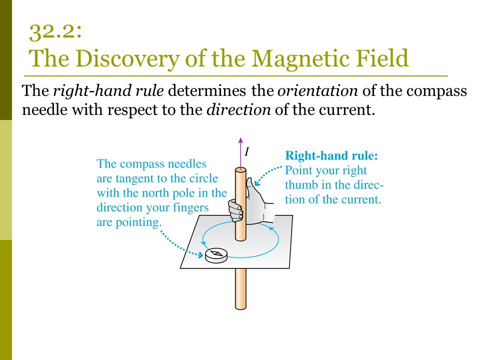 The right-hand rule determines the orientation of the compass needle with respect to the direction of the current. 32.2: The Discovery of the Magnetic