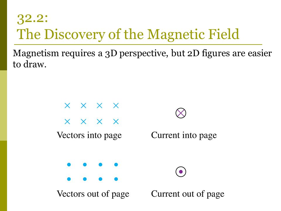Magnetism requires a 3D perspective, but 2D figures are easier to draw. 32.2: The Discovery of the Magnetic Field
