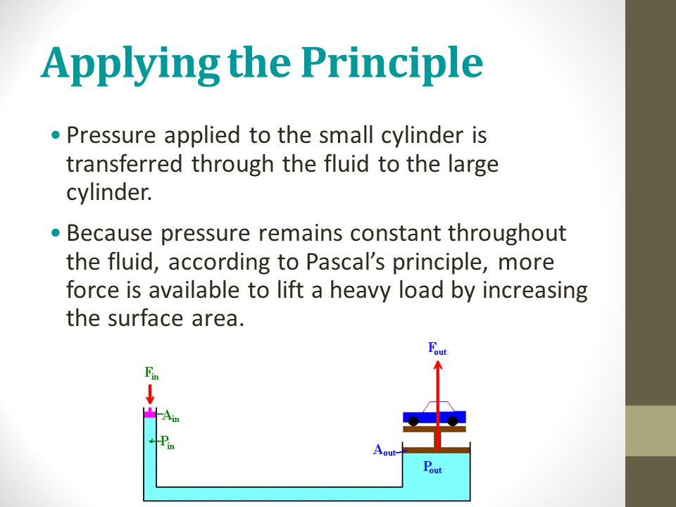 Applying the Principle Pressure applied to the small cylinder is transferred through the fluid to the large cylinder. Because pressure remains constan