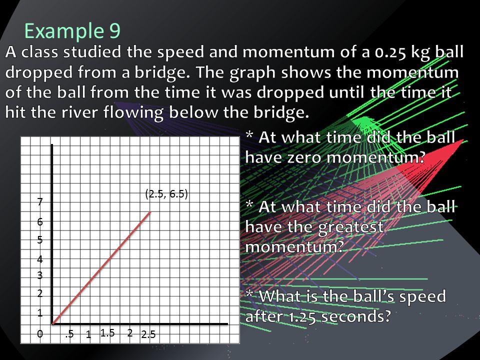 Example 9 0 1 2 3 4 5 6 7.5 1 1.52 2.5 (2.5, 6.5)