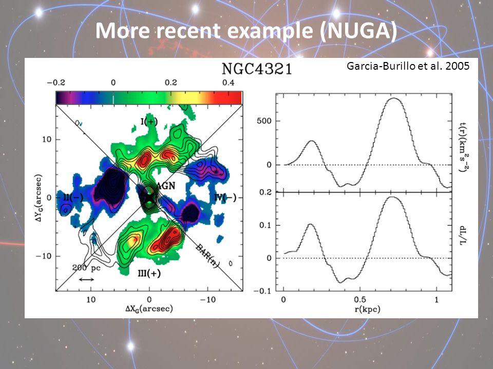 More recent example (NUGA) Garcia-Burillo et al. 2005