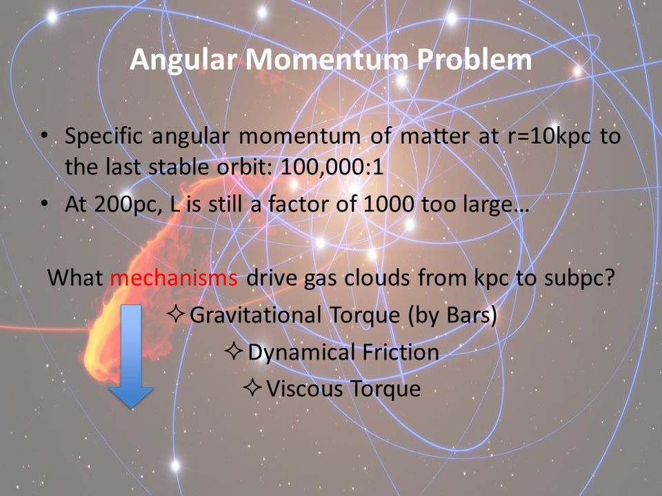 Angular Momentum Problem Specific angular momentum of matter at r=10kpc to the last stable orbit: 100,000:1 At 200pc, L is still a factor of 1000 too large… What mechanisms drive gas clouds from kpc to subpc.