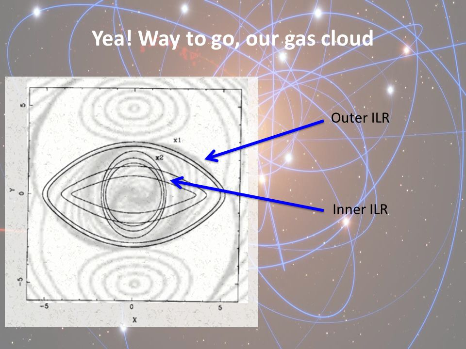 Yea! Way to go, our gas cloud Outer ILR Inner ILR