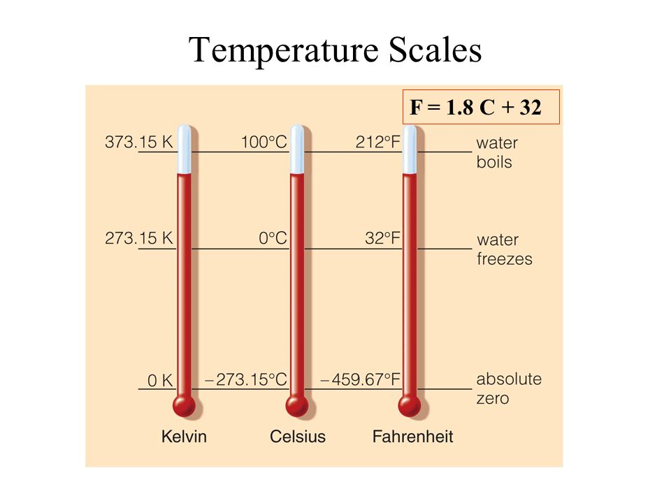 Temperature Scales F = 1.8 C + 32