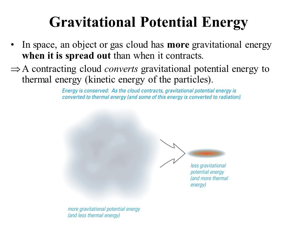 Gravitational Potential Energy In space, an object or gas cloud has more gravitational energy when it is spread out than when it contracts.