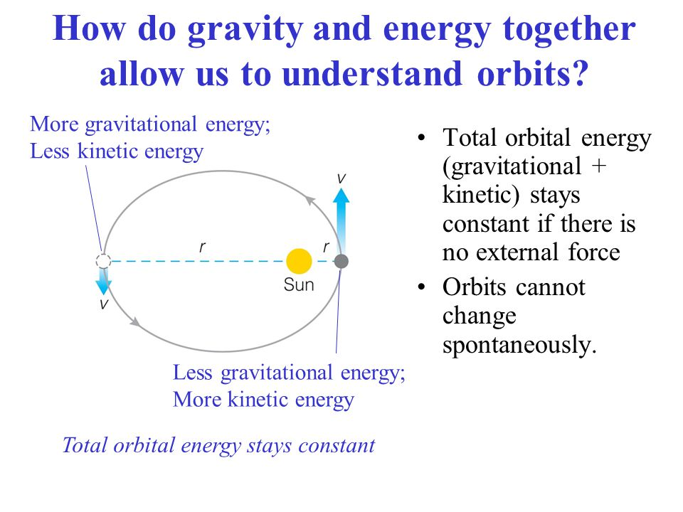 How do gravity and energy together allow us to understand orbits.