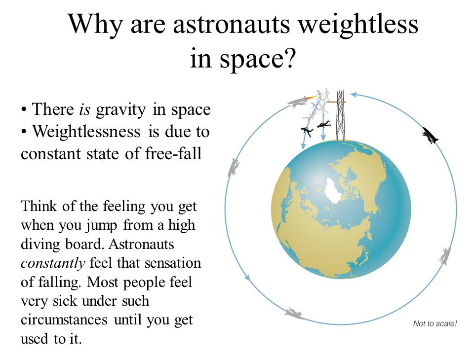There is gravity in space Weightlessness is due to a constant state of free-fall Why are astronauts weightless in space.