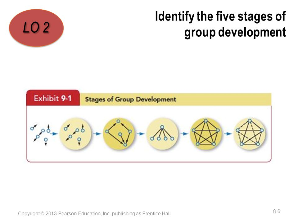 Identify the five stages of group development Copyright © 2013 Pearson Education, Inc.