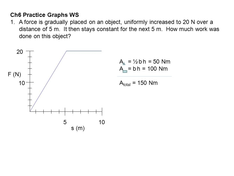 Ch6 Practice Graphs WS 1.A force is gradually placed on an object, uniformly increased to 20 N over a distance of 5 m. It then stays constant for the