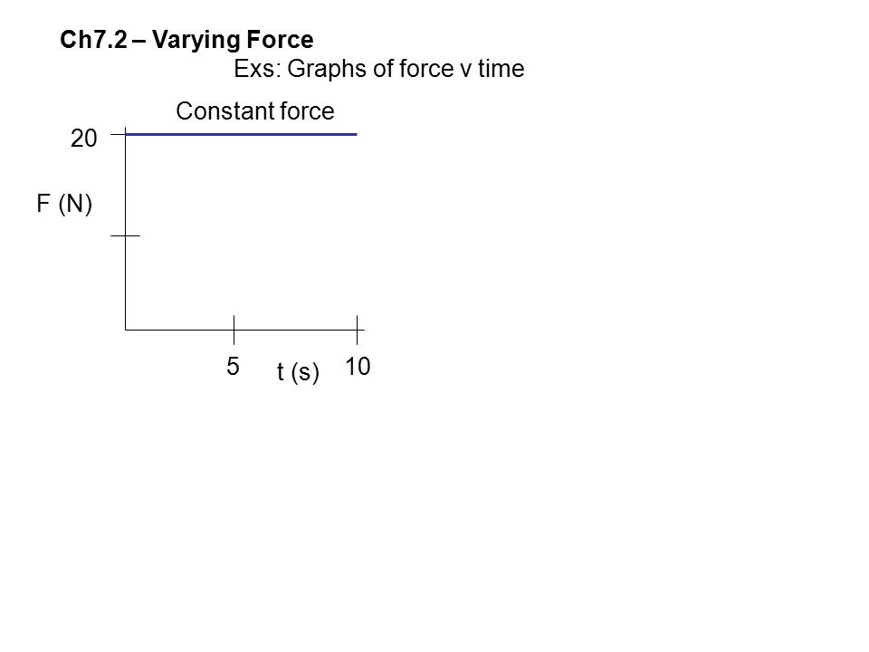 Ch7.2 – Varying Force Exs: Graphs of force v time 510 20 F (N) t (s) Constant force