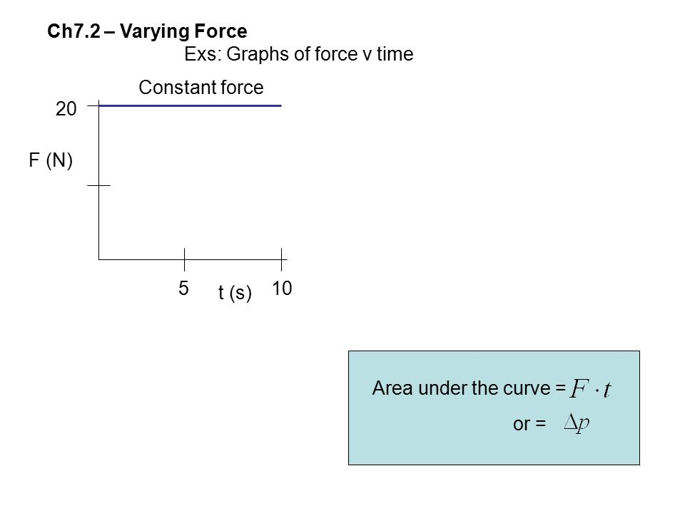 Ch7.2 – Varying Force Exs: Graphs of force v time 510 20 F (N) t (s) Constant force Area under the curve = or =