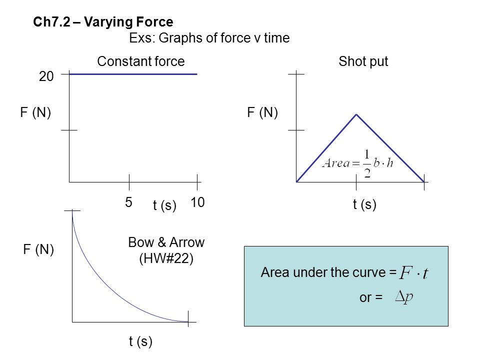 Ch7.2 – Varying Force Exs: Graphs of force v time 510 20 F (N) t (s) F (N) t (s) F (N) t (s) Constant forceShot put Bow & Arrow (HW#22) Area under the