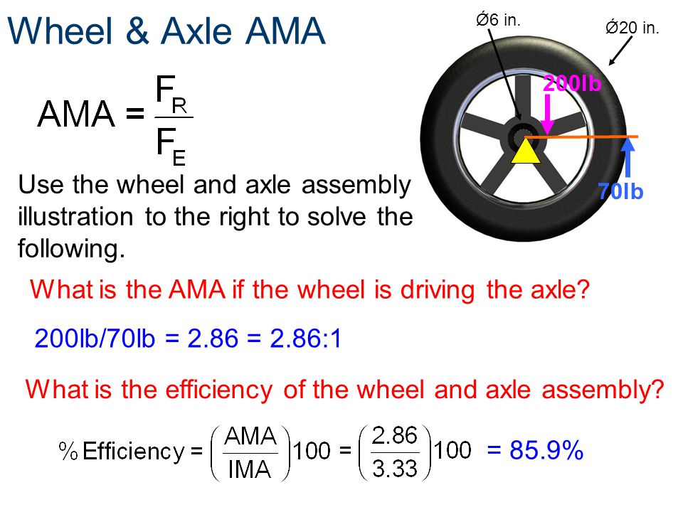 Wheel & Axle AMA Ǿ6 in. Ǿ20 in. 200lb 70lb What is the AMA if the wheel is driving the axle? Use the wheel and axle assembly illustration to the right