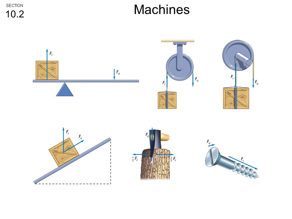 SECTION 10.2 Machines
