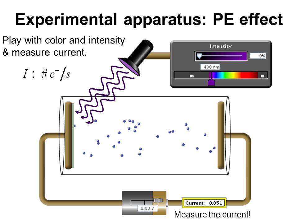 Experimental apparatus: PE effect Measure the current.