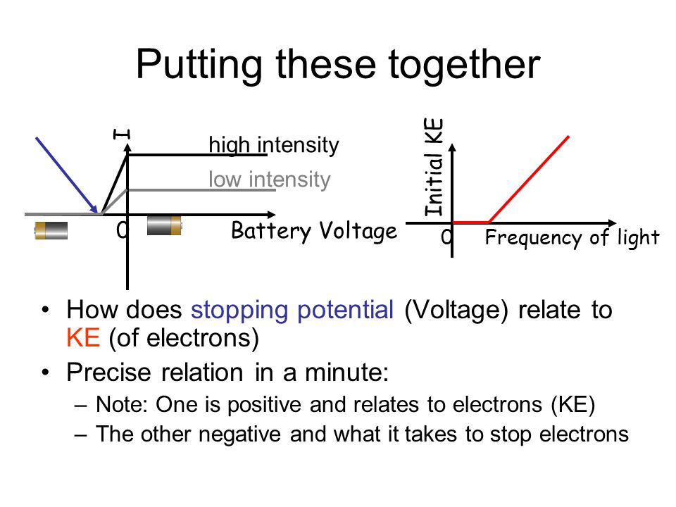 Putting these together How does stopping potential (Voltage) relate to KE (of electrons) Precise relation in a minute: –Note: One is positive and relates to electrons (KE) –The other negative and what it takes to stop electrons 0 Frequency of light Initial KE 0 Battery Voltage I low intensity high intensity