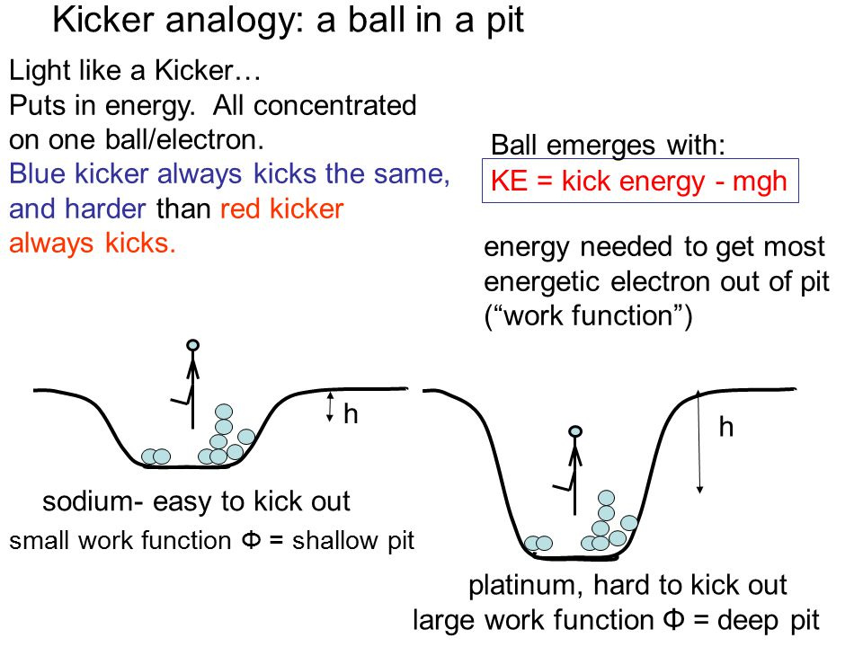 Light like a Kicker… Puts in energy. All concentrated on one ball/electron.