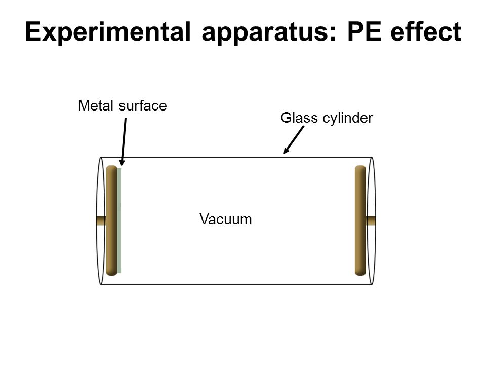 Experimental apparatus: PE effect Metal surface Vacuum Glass cylinder