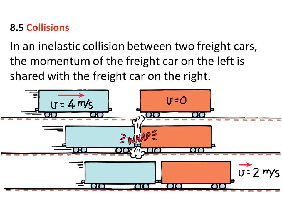 In an inelastic collision between two freight cars, the momentum of the freight car on the left is shared with the freight car on the right. 8.5 Colli